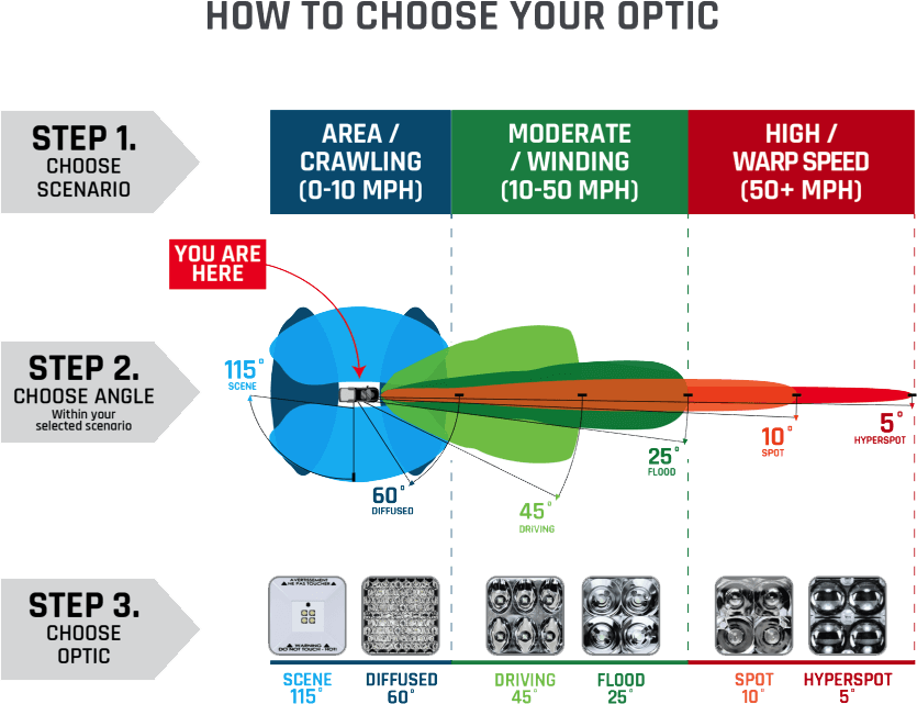 Optic chart